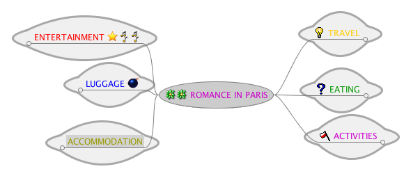 romantic weekend mindmap